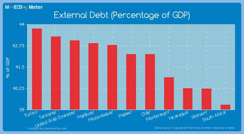 External Debt (Percentage of GDP) of Malawi