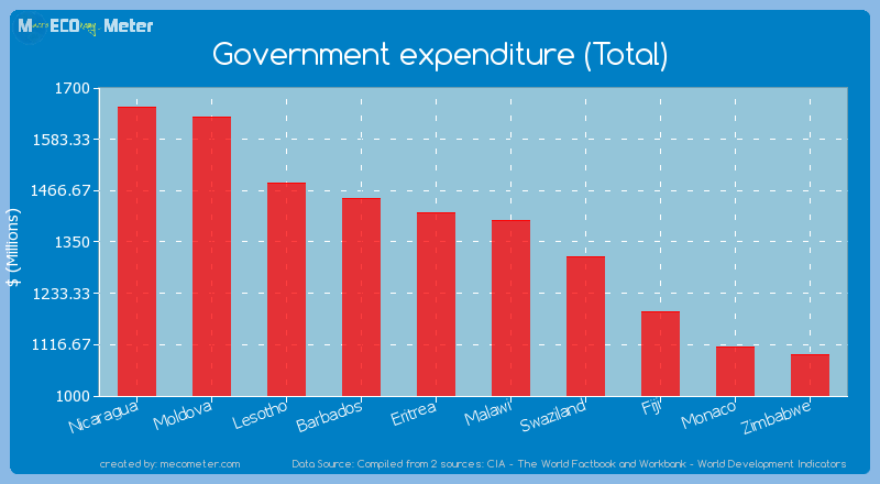 Government expenditure (Total) of Malawi