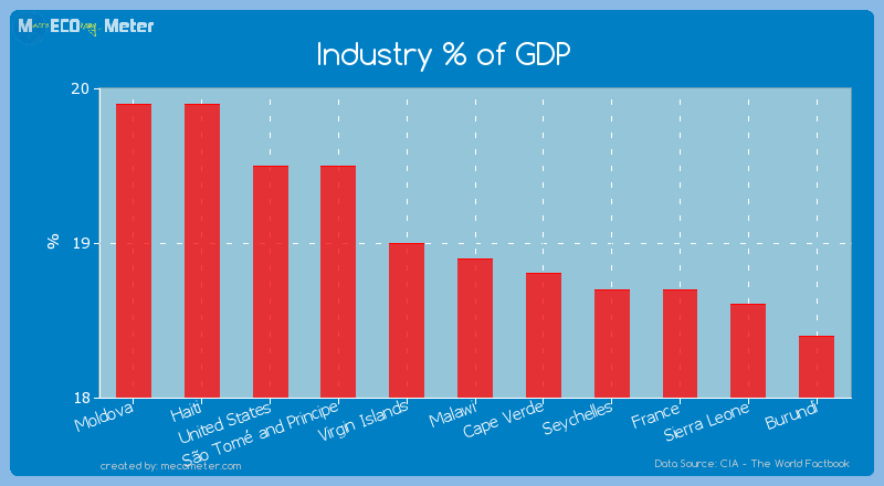 Industry % of GDP of Malawi