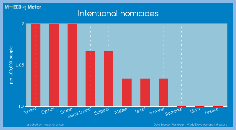 Intentional homicides of Malawi
