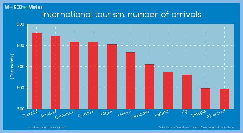 International tourism, number of arrivals of Malawi