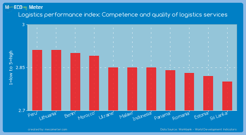 Logistics performance index: Competence and quality of logistics services of Malawi