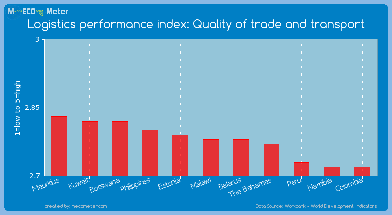 Logistics performance index: Quality of trade and transport of Malawi