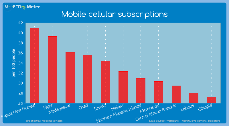 Mobile cellular subscriptions of Malawi