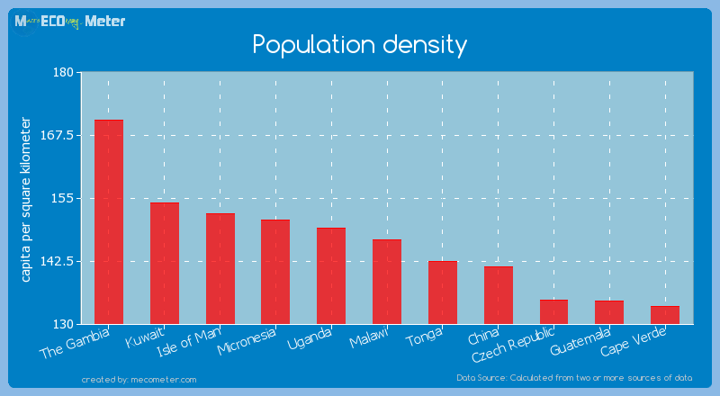 Population density of Malawi
