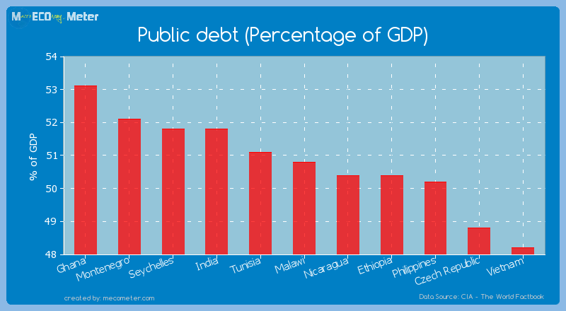 Public debt (Percentage of GDP) of Malawi