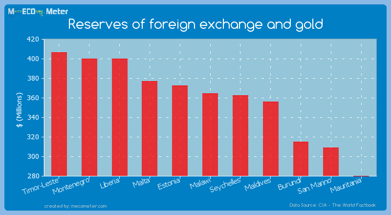 Reserves of foreign exchange and gold of Malawi