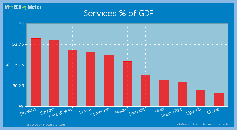 Services % of GDP of Malawi