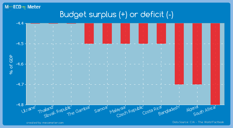 Budget surplus (+) or deficit (-) of Malaysia