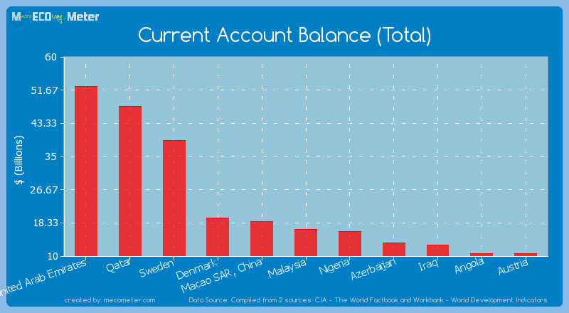Current Account Balance (Total) of Malaysia