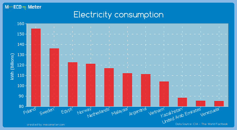 analysis of electricity consumption in malaysia An end-use energy analysis was conducted in a large-scale hospital in malaysia to identify energy apportioning and energy end use in the areas of air conditioning, lifts, lighting, equipment, and others.