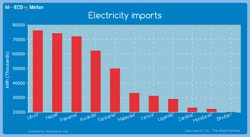 Electricity imports of Malaysia