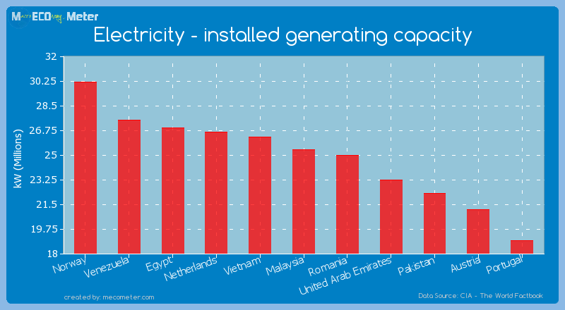 Electricity - installed generating capacity of Malaysia