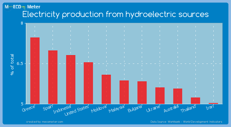 Electricity production from hydroelectric sources of Malaysia