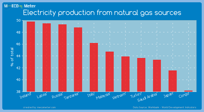 Electricity production from natural gas sources of Malaysia