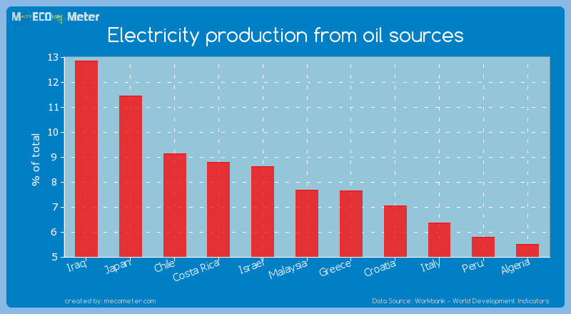 Electricity production from oil sources of Malaysia