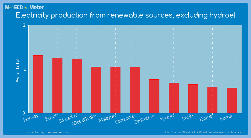 Electricity production from renewable sources, excluding hydroel of Malaysia