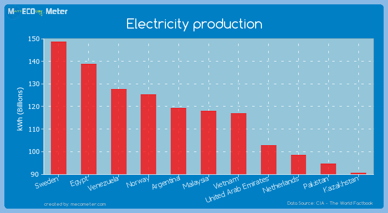 Electricity production of Malaysia