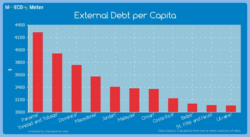 External Debt per Capita of Malaysia