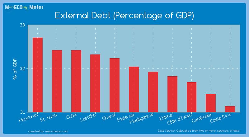 External Debt (Percentage of GDP) of Malaysia