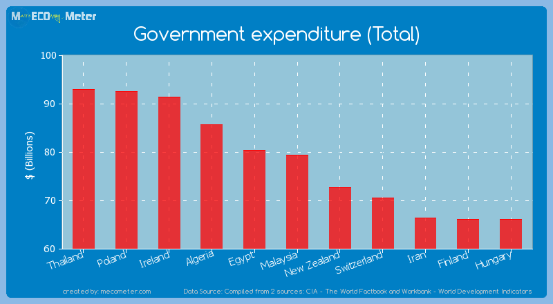 Government expenditure (Total) of Malaysia