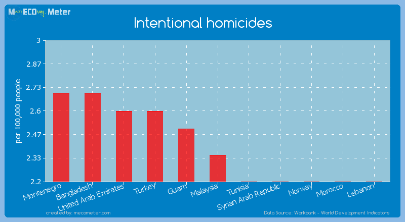 Intentional homicides of Malaysia