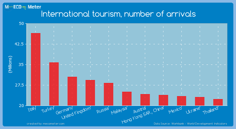 International tourism, number of arrivals of Malaysia