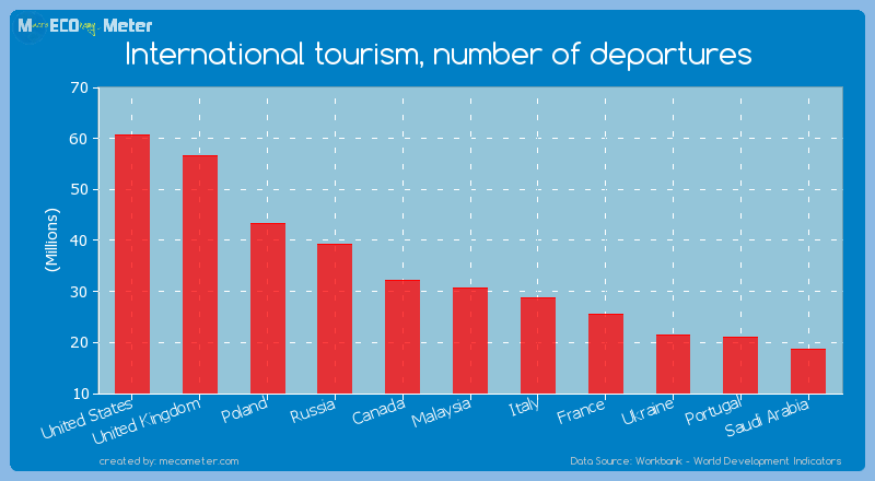 International tourism, number of departures of Malaysia