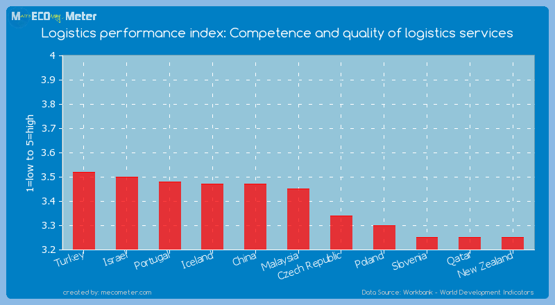 Logistics performance index: Competence and quality of logistics services of Malaysia