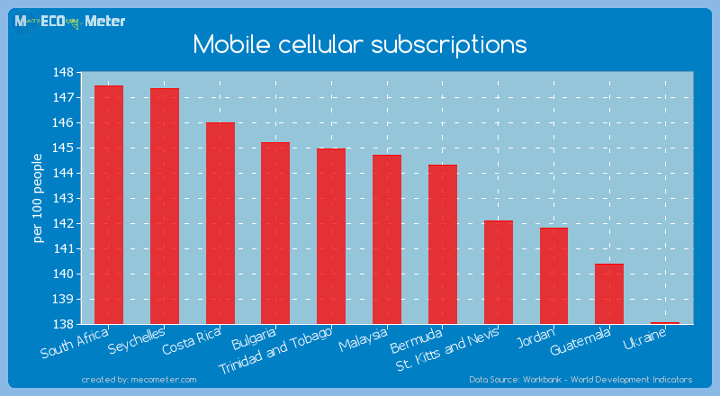 Mobile cellular subscriptions of Malaysia