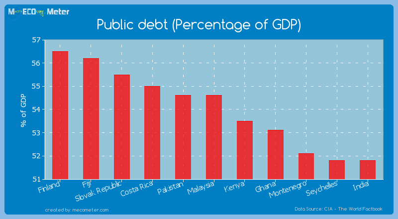 Public debt (Percentage of GDP) of Malaysia