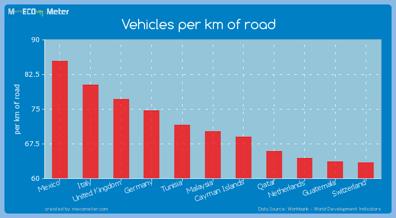 Vehicles per km of road of Malaysia