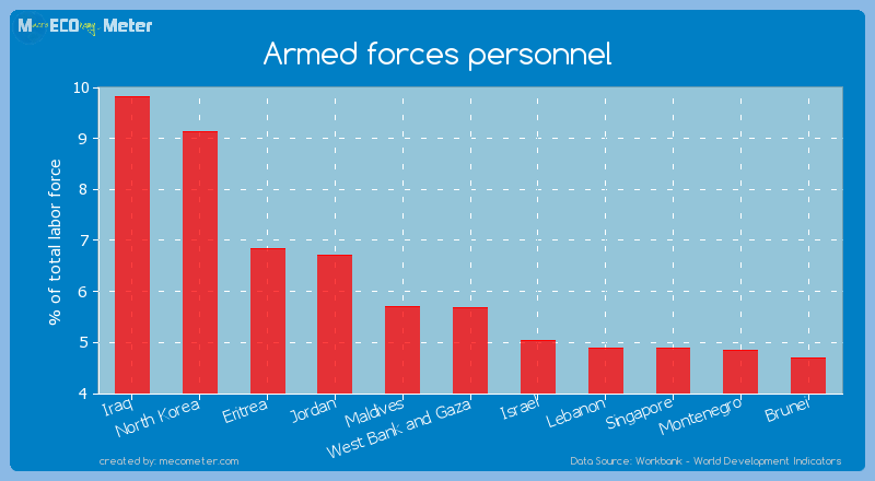 Armed forces personnel of Maldives