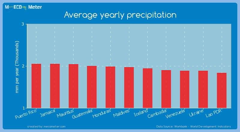 Average yearly precipitation of Maldives