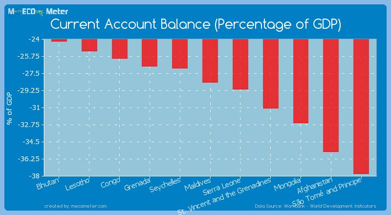 Current Account Balance (Percentage of GDP) of Maldives