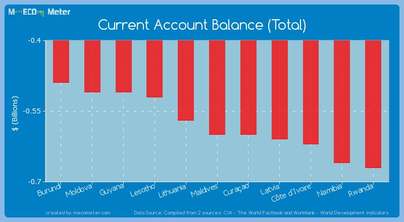 Current Account Balance (Total) of Maldives
