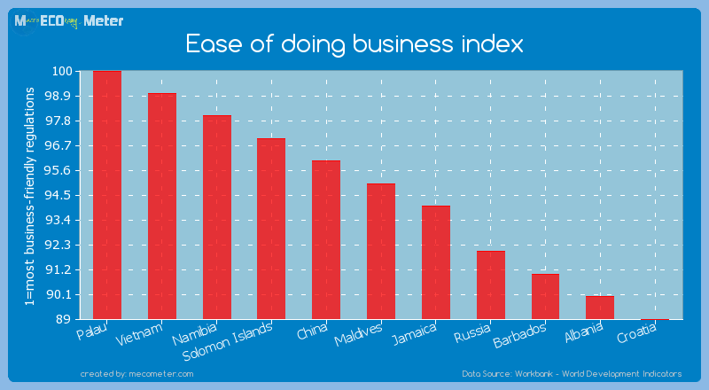 Ease of doing business index of Maldives