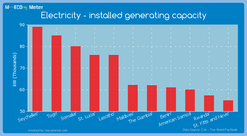 Electricity - installed generating capacity of Maldives