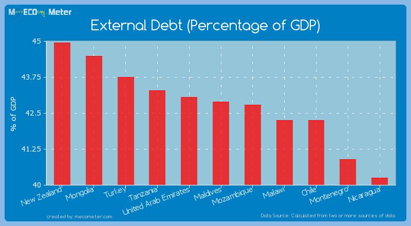 External Debt (Percentage of GDP) of Maldives