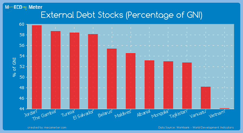 External Debt Stocks (Percentage of GNI) of Maldives
