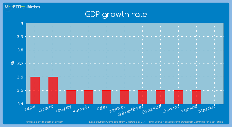 GDP growth rate of Maldives