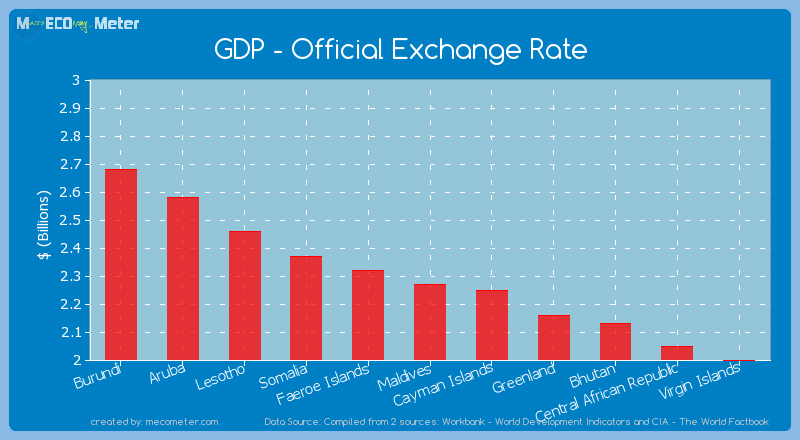 GDP - Official Exchange Rate of Maldives