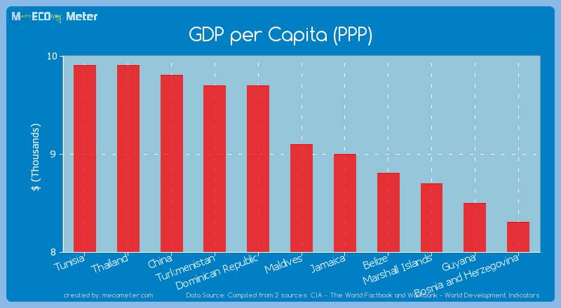 GDP per Capita (PPP) of Maldives