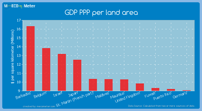GDP PPP per land area of Maldives