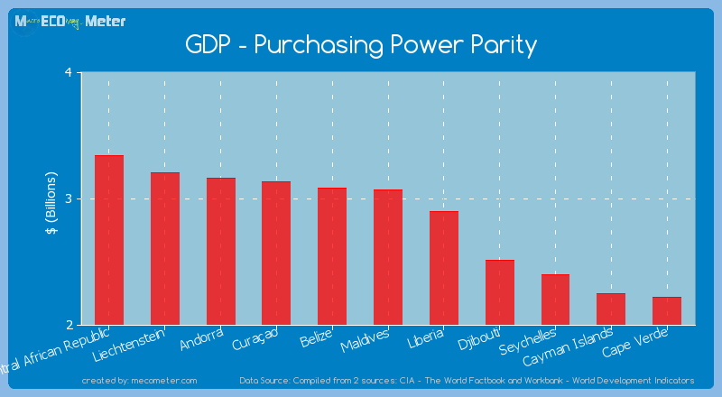 GDP - Purchasing Power Parity of Maldives