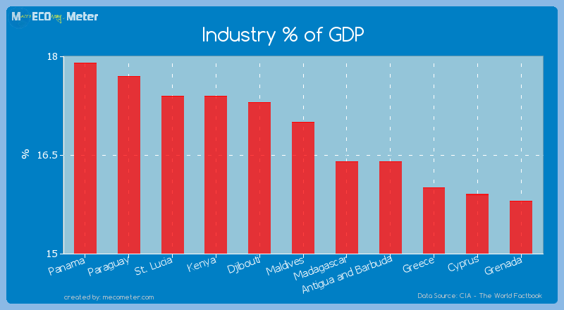 Industry % of GDP of Maldives