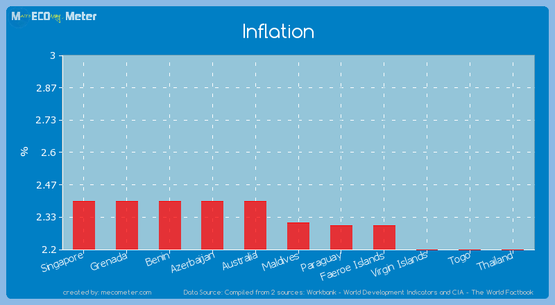 Inflation of Maldives