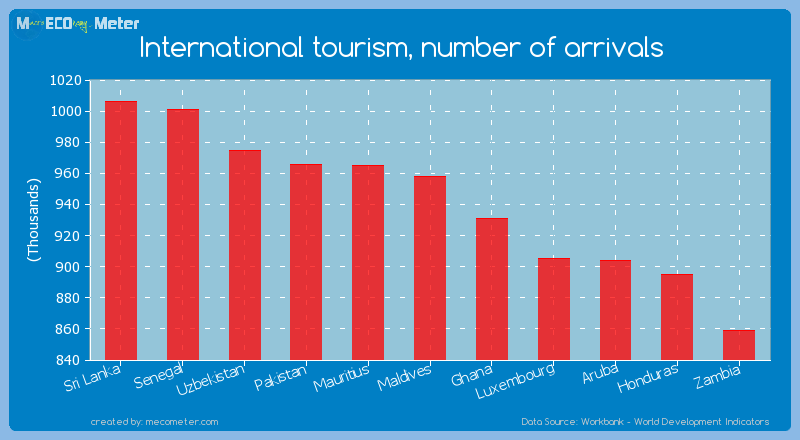 International tourism, number of arrivals of Maldives