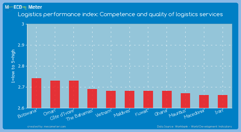 Logistics performance index: Competence and quality of logistics services of Maldives