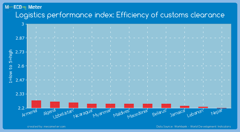 Logistics performance index: Efficiency of customs clearance of Maldives